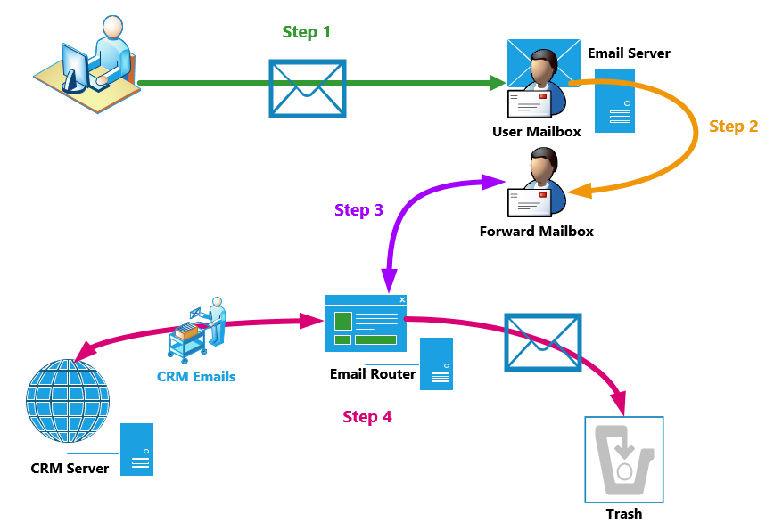Email Router Demystified Troubleshooting Part 3