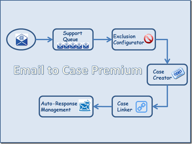 Microsoft Dynamics Crm Service Automation Email To Case