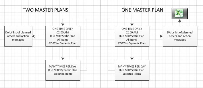 master planning  use a static and dynamic master plan or