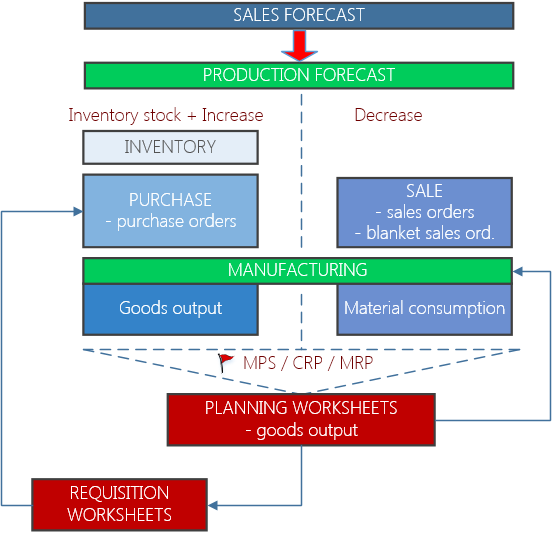 Inventory Planning Part 1 Microsoft Dynamics Nav