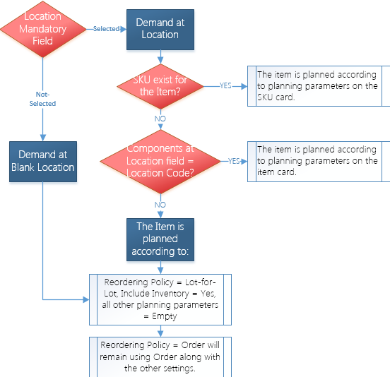 basic manufacturing flow chart with Inventory Planning In Microsoft Dynamics Nav Part 11 2 Skus on Organograms moreover 823 as well Chen in addition Inventory Planning In Microsoft Dynamics Nav Part 11 2 Skus additionally Analysis Of Charcoal Briquetting Industry.