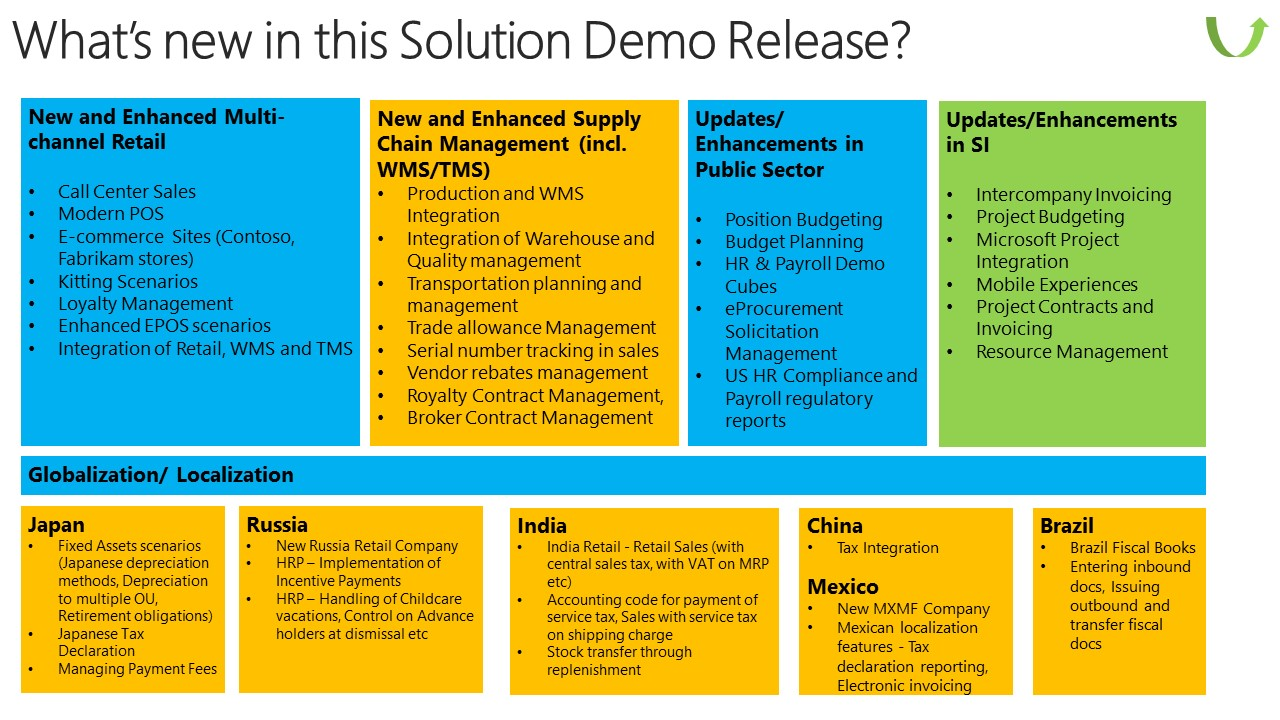 What S New In The Microsoft Dynamics Ax 2012 R3 Solution