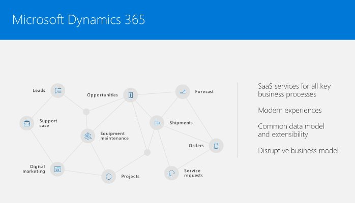 Reinventing Business Processes Microsoft Dynamics Blog