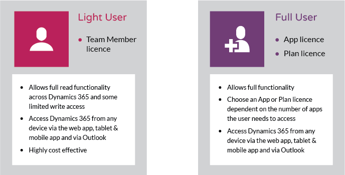 dynamics 365 licensing explained