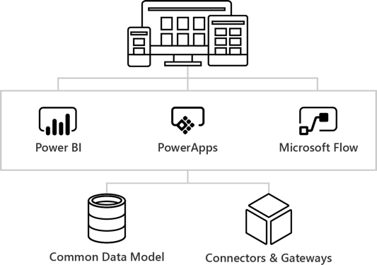 a look at powerapps  flow and the common data model