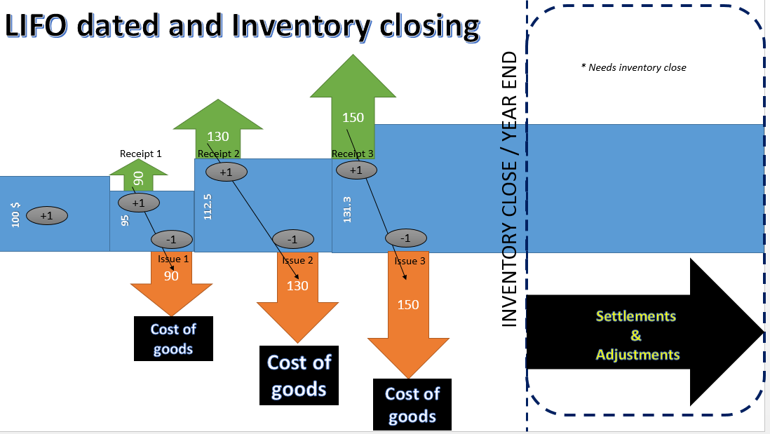 compare and contrast the fifo and weighted average methods of process costing Knowing the difference between lifo and fifo, methods of inventory valuation  simple average, base stock, and weighted average  basis for comparison lifo fifo.