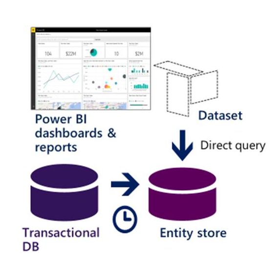 Dynamics 365 For Finance and Operations Success Story: Flight Centre