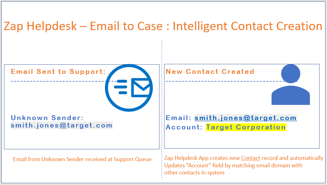 Auto-Create Contact from Unknown Sender & then intelligently set the