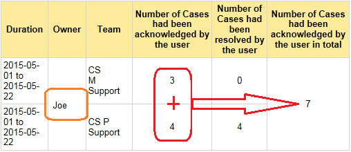 SSRS report - Sum up multiple rows by grouping - Microsoft Dynamics