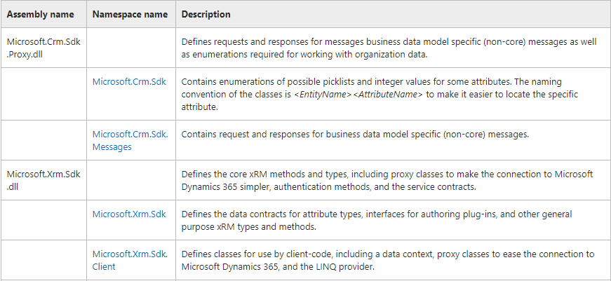 For Microsoft Dynamics 365 9 0 version require Microsoft Xrm