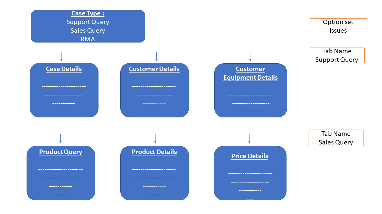 Change tab and fields based on Business Process Flow - Microsoft