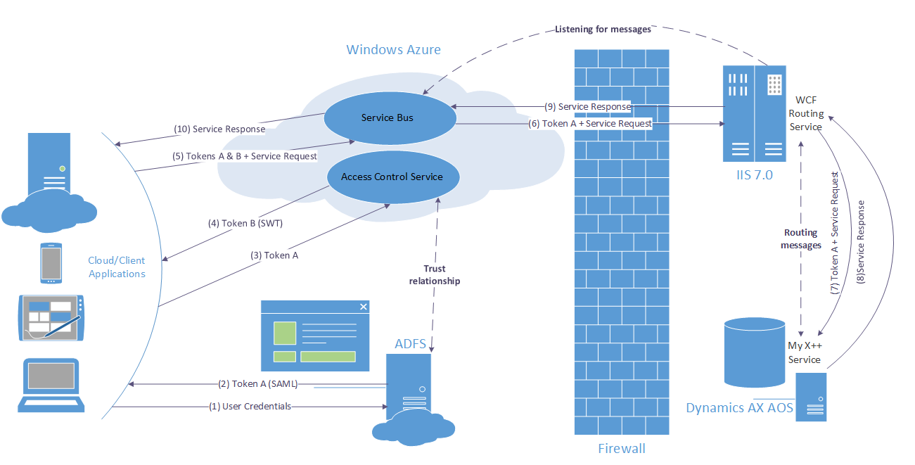 Aif Windows Azure Service Bus Adapter For Services In