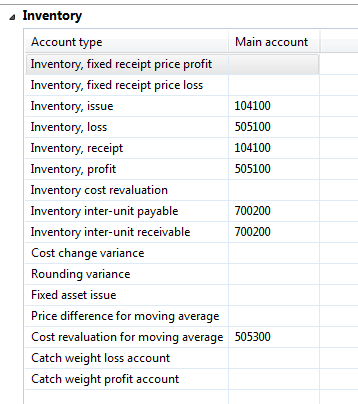 how to show goods in transit in balance sheet