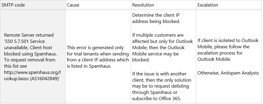 Dynamics 365 Online - 550 5 7 501 Access denied, spam abuse detected