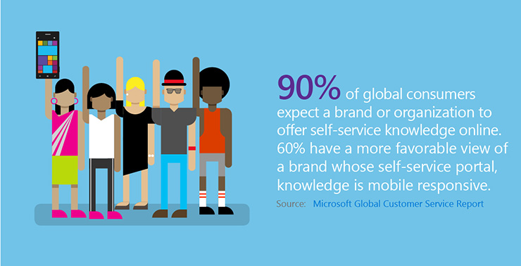 INFOGRAPHIC: 2016 State of Global Customer Service - Microsoft ...
