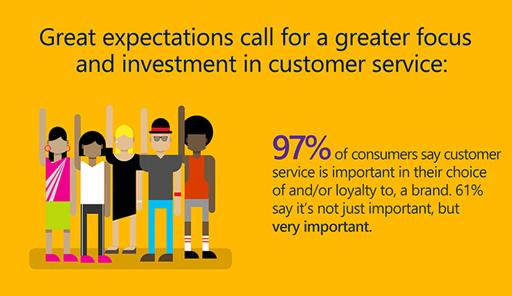 Best Infographic best infographics software 2016 : INFOGRAPHIC: 2016 State of Global Customer Service - Microsoft ...
