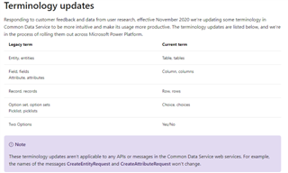 3051.pastedimage1605033941186v1 Dynamics 365 and Common Data Service Terminology Updates