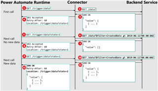 5672.pastedimage1588280124582v1 Monitoring the Power Platform: Connectors, Connections and Data Loss Prevention Policies