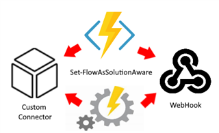 8750.Set 2D00 FlowAsSolutionAware Monitoring the Power Platform: Power Automate   Management and Admin Connector Deep Dive into My and Solution Aware Flows