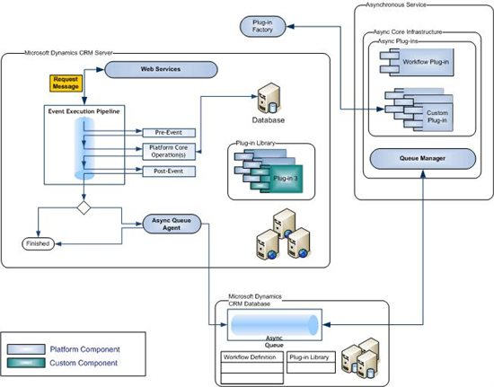 Does Anyone Have An Architecture Diagram For Crm 2011