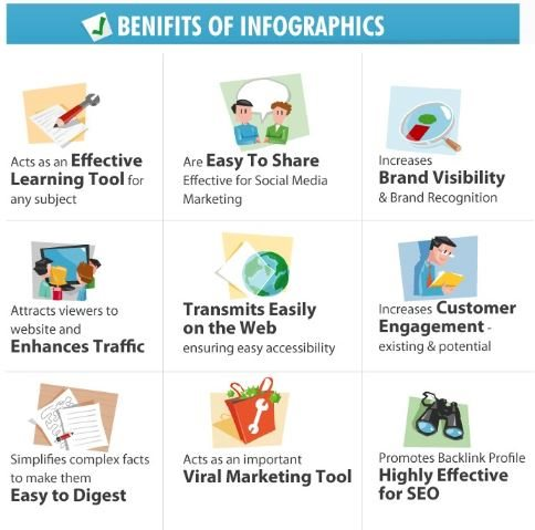 Top Benefits Of Using Infographics As A Powerful Marketing