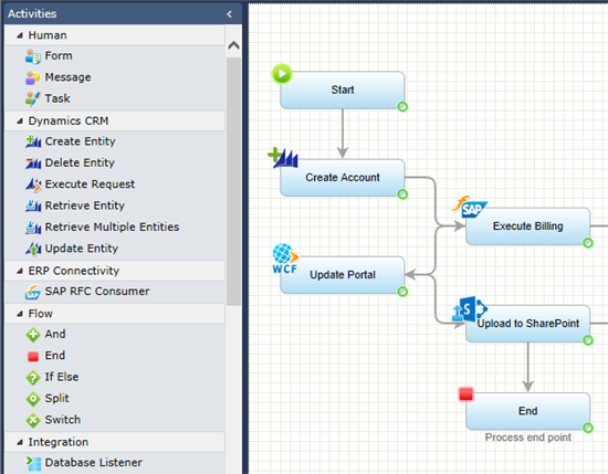 CRM as a Process