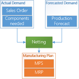 Inventory Planning – part 9 (Manufacturing Planning in Microsoft