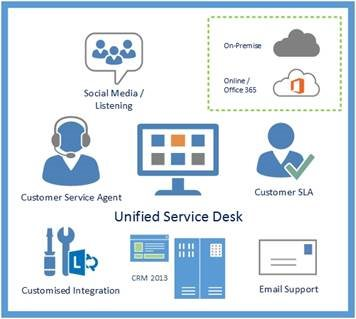 microsoft dynamics crm 2013 unified service desk