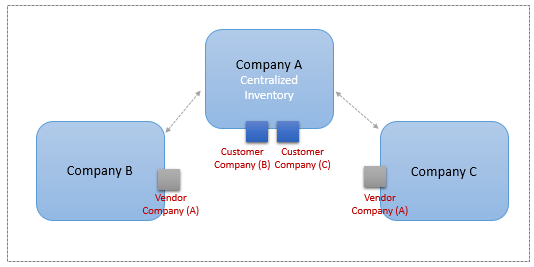centralized inventory system In business, inventory management refers to all decisions regarding how inventory is ordered, shipped, stored and sold for companies that distribute a wide number of products, storage and transportation become especially important aspects of the process a centralized inventory system may be able.