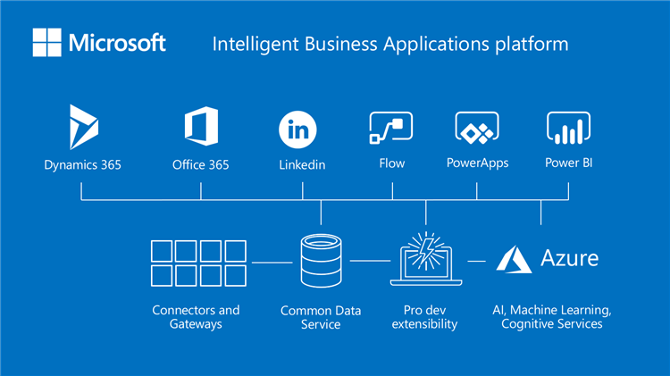 7 Advantages Of Microsoft Business Applications Oct 18