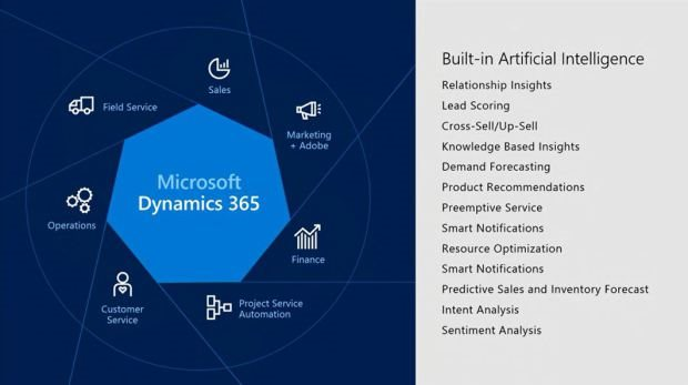 Partial list of early AI investments in Microsoft Dynamics 365