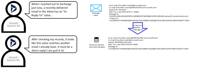 4 2D00 1 Server Side Synchronization Series Part 4: In Reply To Correlation and Forwarding Emails